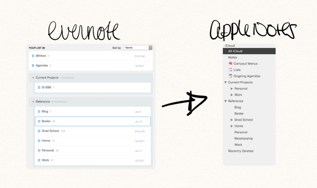 An Experiment: Migrating from Evernote to Apple Notes
